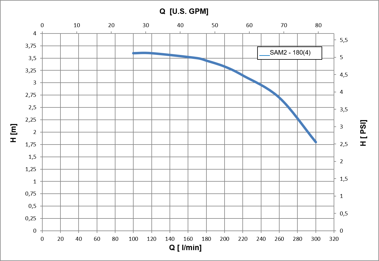 specifica tecina SAM 2 180 (2-4 poli)