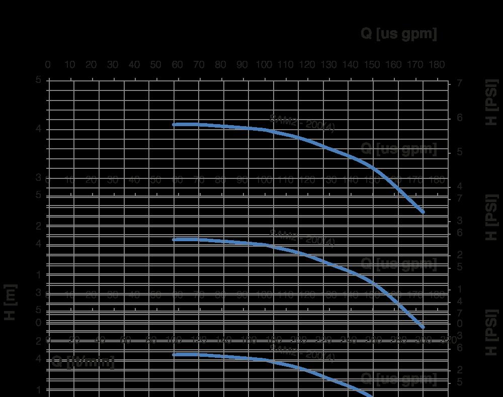 specifica tecina SAM 2 200 (2-4 poli)